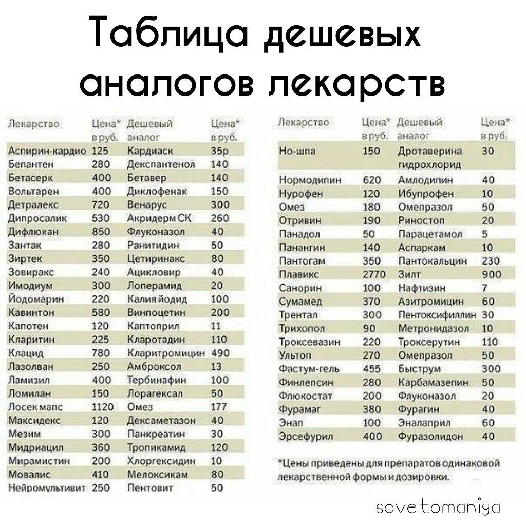 таблица дешевых лекарств аналоги