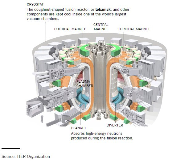 Power emulating the sun giant nuclear fusion reactor one tenth of the power that they generate and are much safer than current nuclear fission plants i will leave you with one more photo from the article ccuart Images