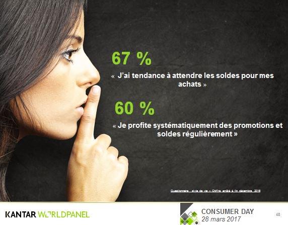 #Fashion : 67%  &quot;J'ai tendance à attendre les #soldes pour mes achats&quot; ! #ConsumerDay <br>http://pic.twitter.com/FeLMyPXLq5