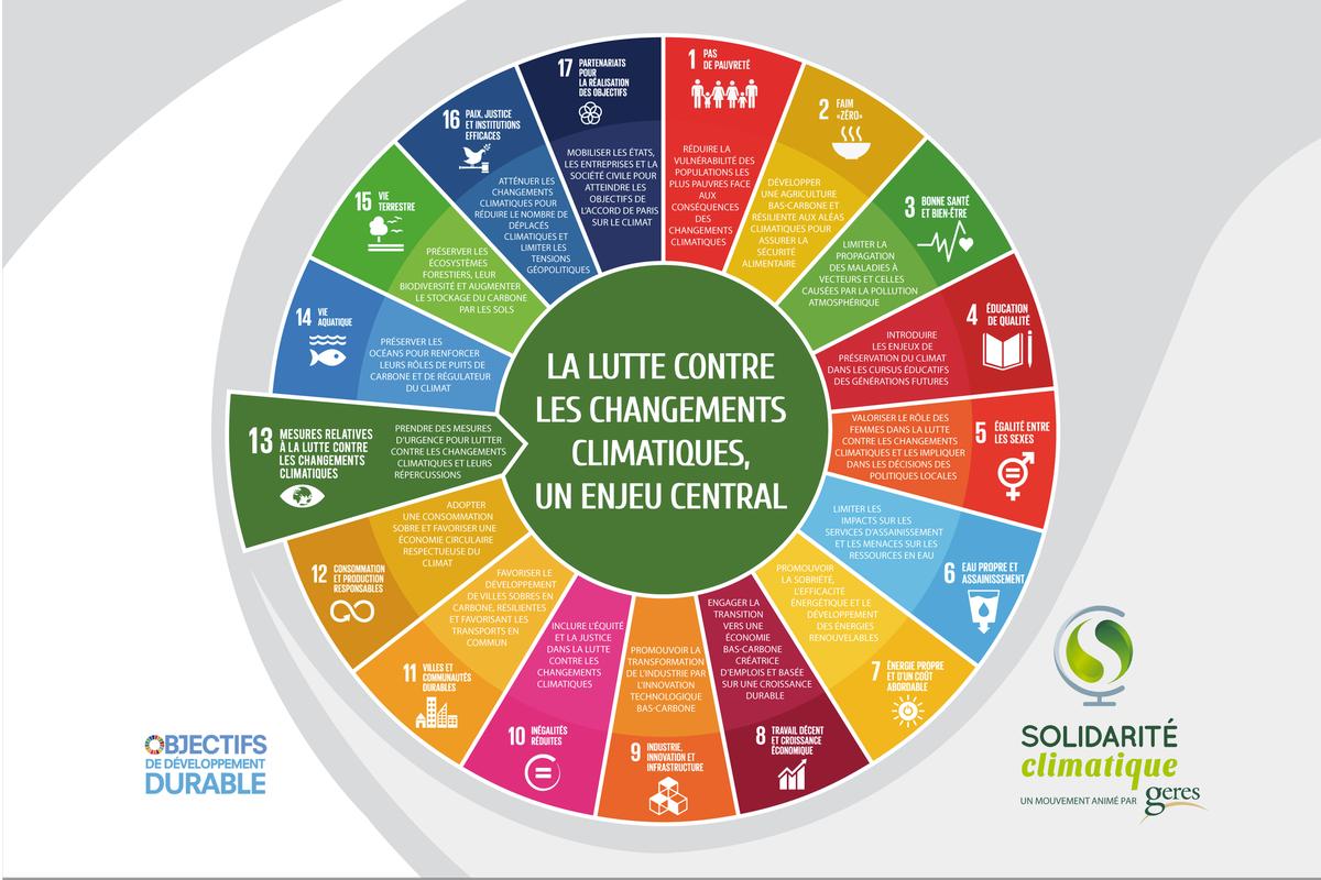 #Climat et #ODD : activez la roue de la Solidarité climatique ! Encore merci pour votre parrainage accordé à notre mouvement.<br>http://pic.twitter.com/pqLhkUkZvY