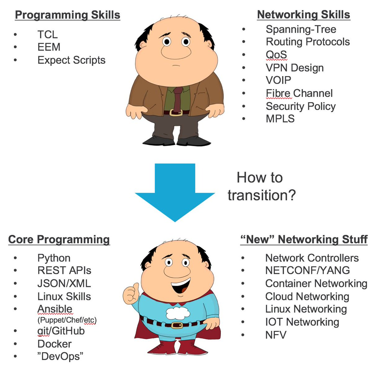 learn how carl the network engineer became captaincloud in my blog does his journey sound familiar httpcsco90078wq1w devnetpictwittercom