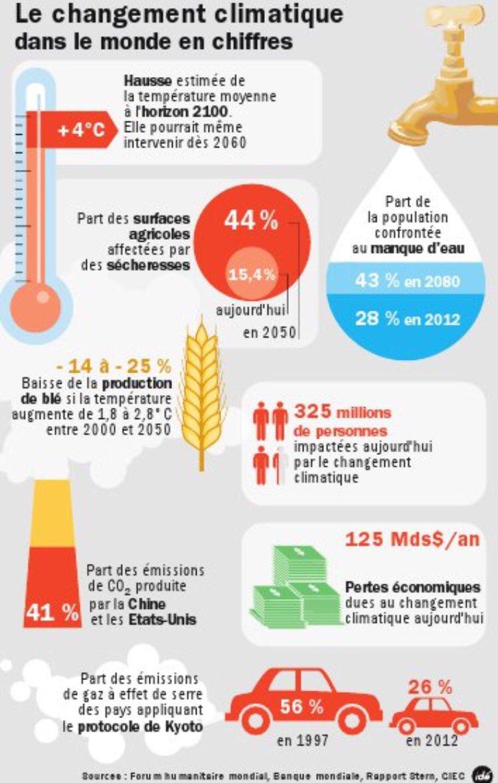 [#Infographie #Monde] 325 millions de personnes sont impactées aujourd&#39;hui par le changement climatique #Environnement #Ecologie #CO2 <br>http://pic.twitter.com/vr9VAMPeYy