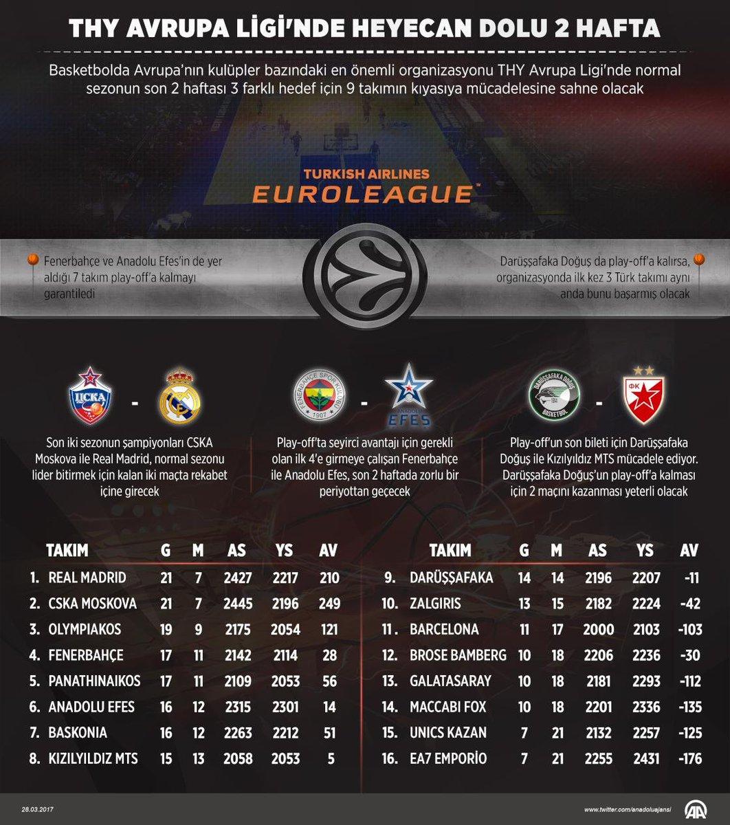 Euroleague'de normal sezonun son 2 haftası, 3 farklı hedef için 9 takı...