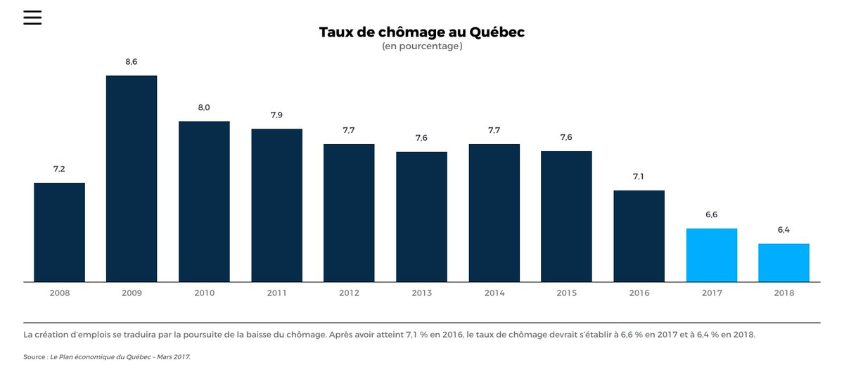 Un bas taux de chômage historique au Québec #PLQ #BudgetQc https://t.c...