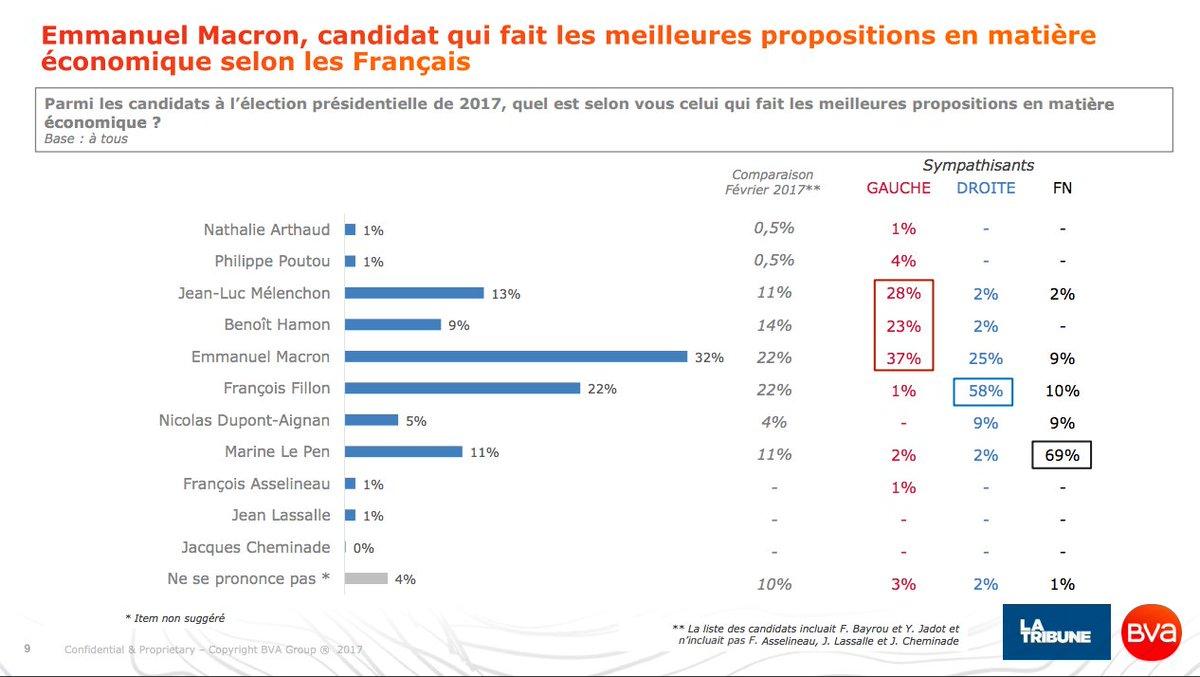 Pr les Français, #Macron2017 loin devant s/ la pol éco Et 54% pensent qu&#39;elle améliorerait la situation (72% qu&#39;Hamon ne l&#39;améliorerait pas) <br>http://pic.twitter.com/Y45o84MqcQ