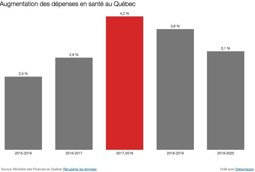 #budgetqc Les dépenses en santé seront plus élevées en 2017-2018   http:// ici.radio-canada.ca/sujet/budget-q uebec-2017 &nbsp; …  #assnat #polqc<br>http://pic.twitter.com/ydq4QAP6hg