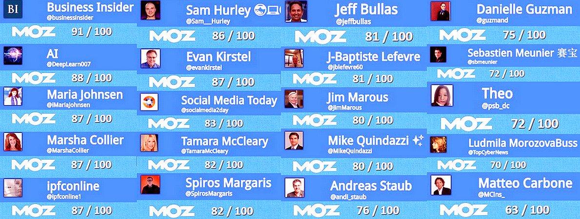Liste des Top #digital #experts à suivre en 2017 ! [with @Moz Social Scor...  http:// bit.ly/2ovD9wU  &nbsp;   #SocialMedia <br>http://pic.twitter.com/bEvWhJDczd