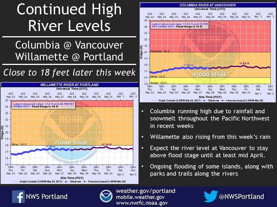 #Columbia at #Vancouver and #Willamette at #Portland high thru the week. Close to 18 feet Thursday and Friday. #ahps #pdxtst #orwx #wawx<br>http://pic.twitter.com/RWHwpiny0a