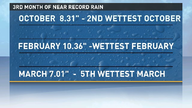 March ends and April begins with a dry day. So we&#39;ve got THAT going for us... #endlesswinter #pdxtst #orwx @kgwnews<br>http://pic.twitter.com/juVJ5kbuLw