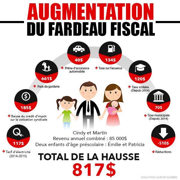 Les grands perdants du #BudgetQC : les familles du Québec. #polqc #assnat #CAQ #PLQ<br>http://pic.twitter.com/uPRBeTPtAi
