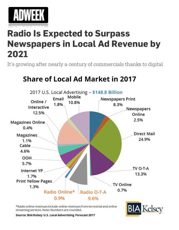 La #radio local EEUU ingresará en 2021 más publicidad que periódicos ¡por impacto de emisiones online! https://t.co/gBwthFyBpT (vía @Adweek) https://t.co/at9w9zI143