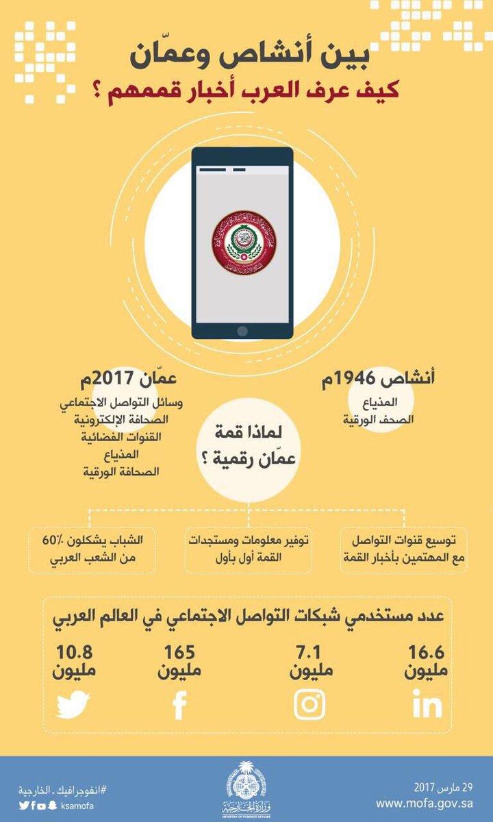 #انفوجرافيك_الخارجية | بين 1964 و2017 كيف عرف العرب أخبار قممهم؟ @Arab...