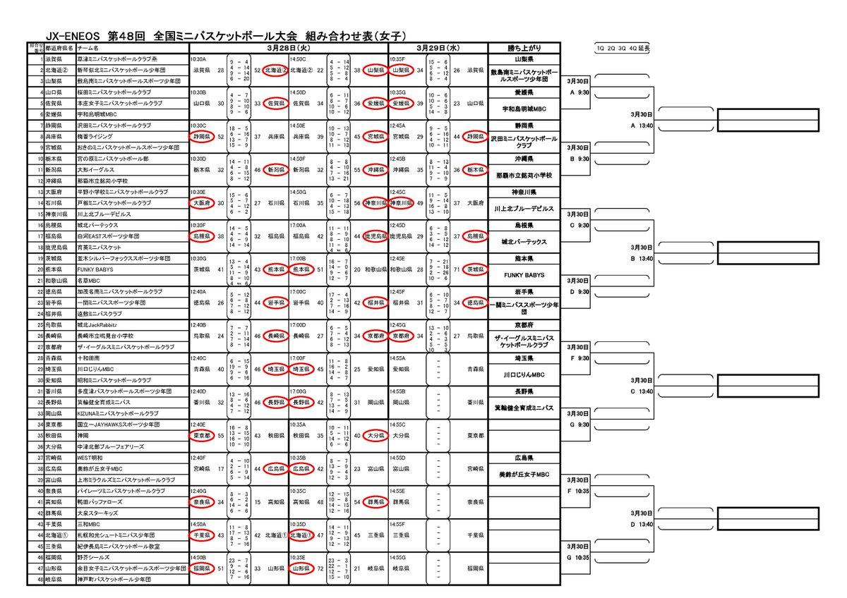 第50回全国ミニバスケットボ-ル大会 | Just another …