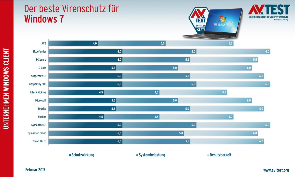 Which antivirus is better for Windows 7