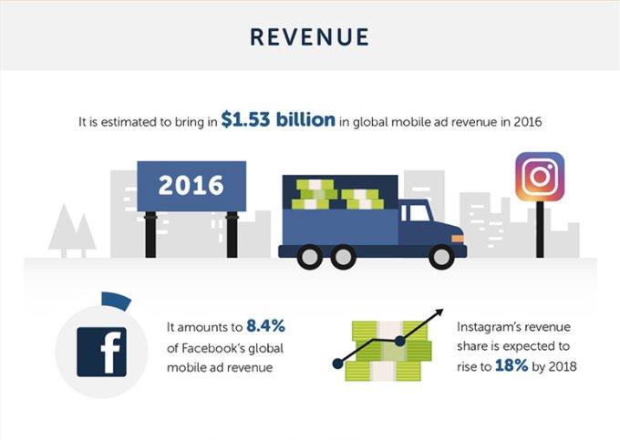 Instagram : son succès en chiffres dans une infographie    http:// pro.xilopix.com/blog/instagram -succes-chiffres/ &nbsp; …  #Instagram #SMM #SMO<br>http://pic.twitter.com/2JCu07RgHb