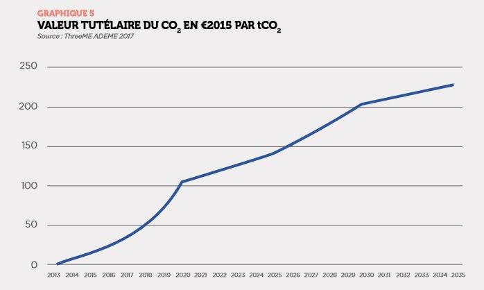 Stratégie Nationale Bas Carbone #SNBC : pr atteindre objectifs il faut prix #CO2 à 204€/T en 2030 annonce @Ademe  http:// ln.is/www.ademe.fr/s ites/d/Fc5MS &nbsp; … <br>http://pic.twitter.com/p1klV7DGRm