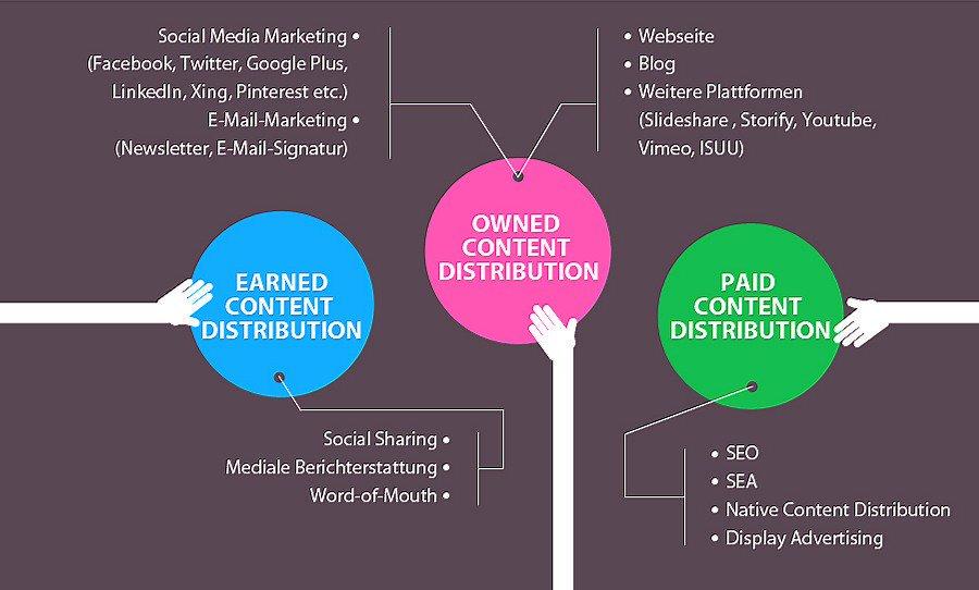 Content Distribution Types|#DigitalMarketing #SEO #ContentMarketing #EmailMarketing #SMM <br>http://pic.twitter.com/3zD8syaQ5Q