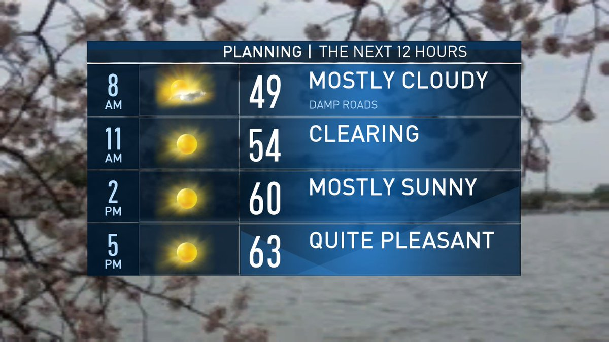 A cloudy, damp and mild morning will turn into a pleasant afternoon. Rain Friday. Weekend forecast on #NBC4DC <br>http://pic.twitter.com/D4MxWOf5mT