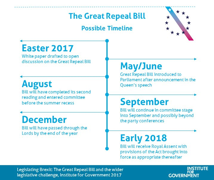 Yesterday was #BrexitDay. Today is #GreatRepealBill day – here's a pos...