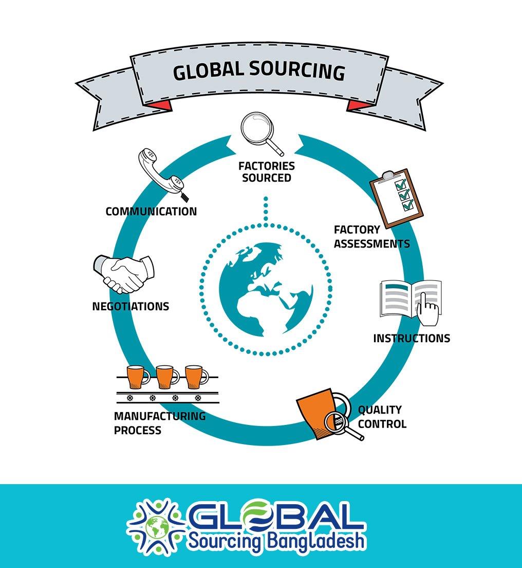 Global Sourcing BD (@sourcingbdblog) | Twitter