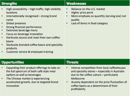 swot analysis of starbucks malaysia That's exactly when starbucks competitors come into play and that's exactly why  we need starbucks swot analysis to properly understand what happened in.