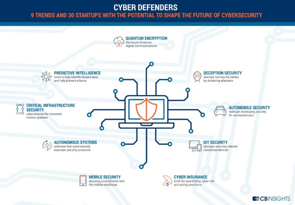 Cyber Defender Startup Report