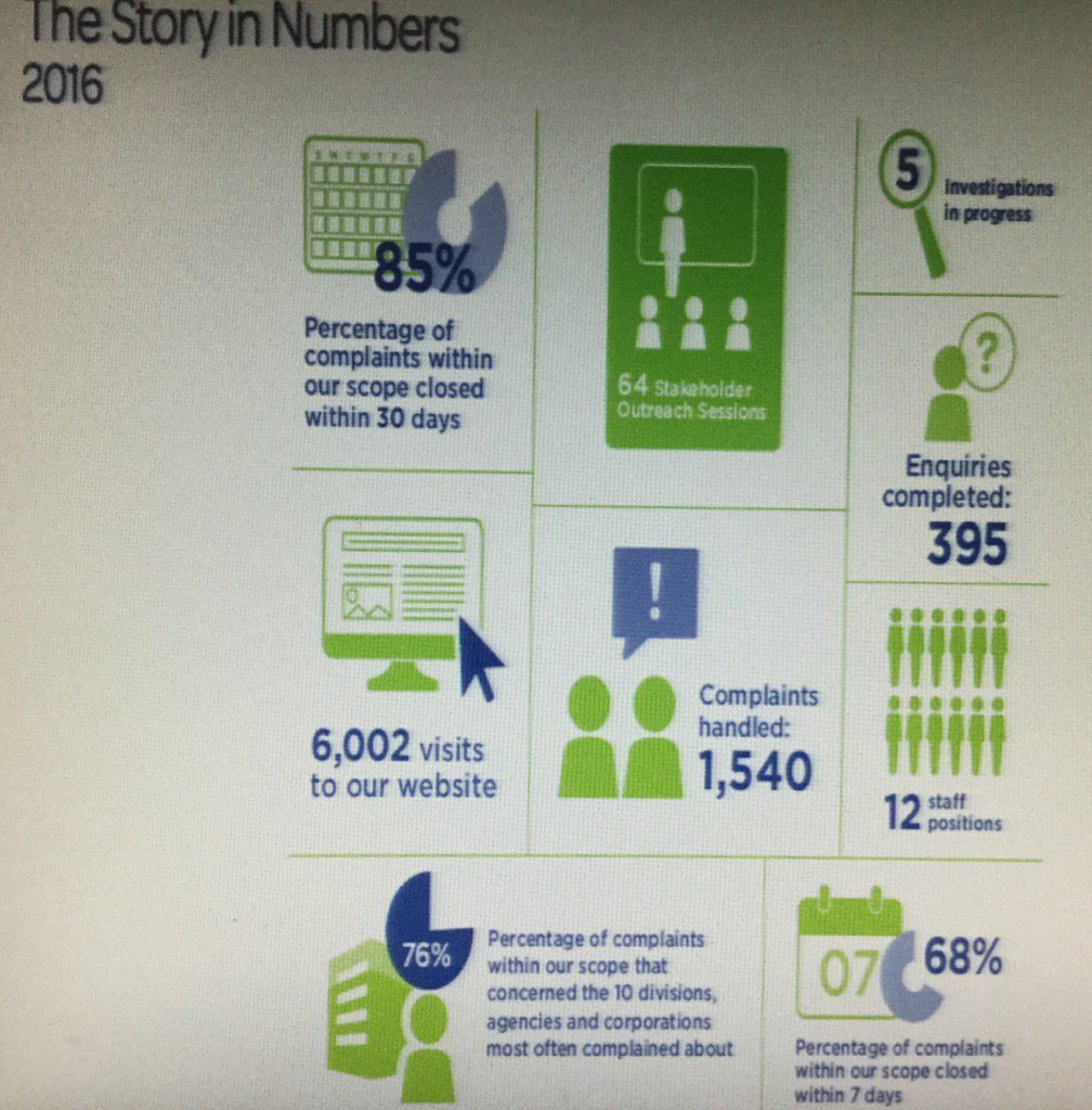 Presentation at #TOcouncil from @ombudsmanTO. A snapshot of the work t...