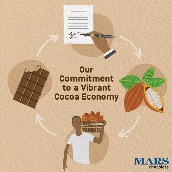 Supporting #sustainable #cocoa for future generations through our shared vision with Côte d&#39;Ivoire:   http:// bit.ly/2nBezx5  &nbsp;  <br>http://pic.twitter.com/MFSSLeAAxj