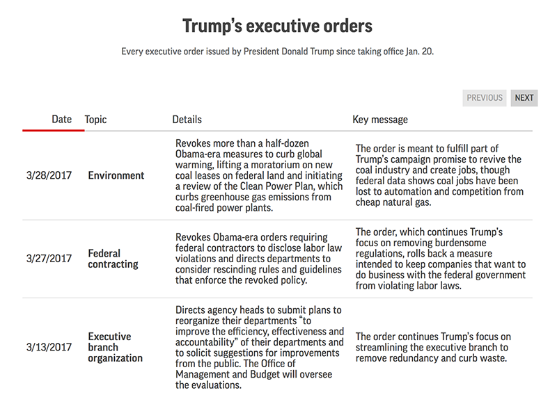 In case you've missed any of Trump's executive orders since taking office, here they are. https://t.co/EZ0Ru9OSwL