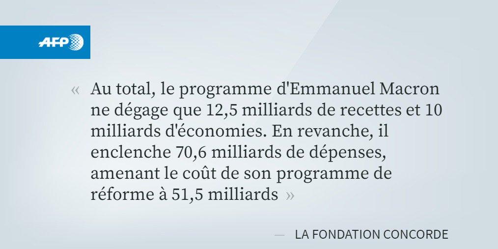 #Presidentielle2017 Querelle d&#39;experts sur le programme de Macron  http:// u.afp.com/4MZh  &nbsp;   par @ValentinBontemp #AFP <br>http://pic.twitter.com/4ySH5jMWUC