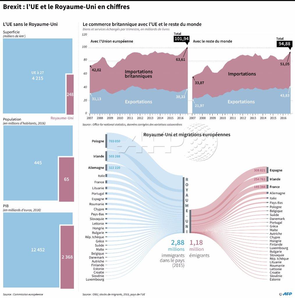 #Brexit : l&#39;UE et le Royaume-Uni  en chiffres  par @AFPgraphics #AFP <br>http://pic.twitter.com/MnPQwouIKz