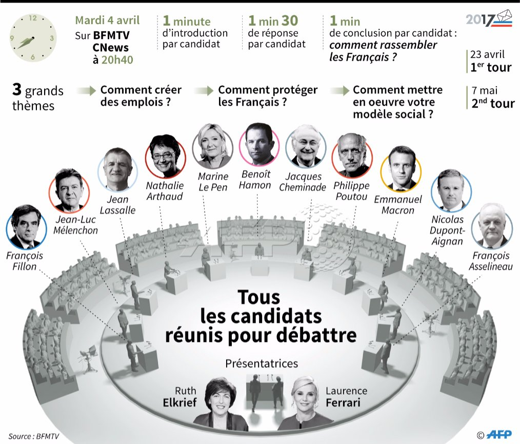 #Presidentielle2017  zoom sur le débat du 4 avril par @AFPgraphics  #AFP <br>http://pic.twitter.com/N4G4Vvl1wB