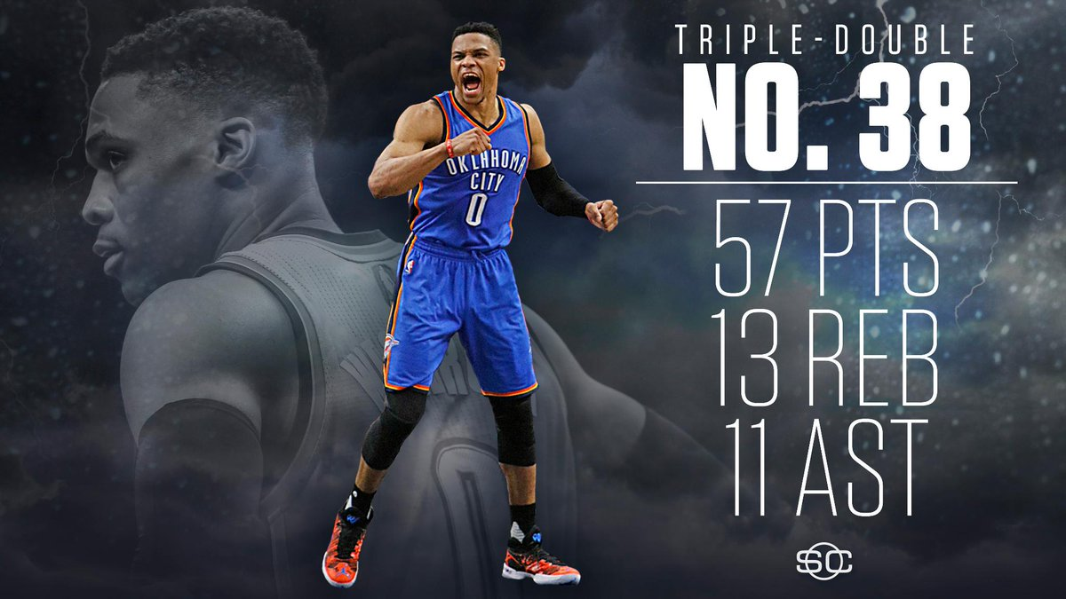 Russell Westbrook just dropped the most points in a triple-double in NBA history. 🔥