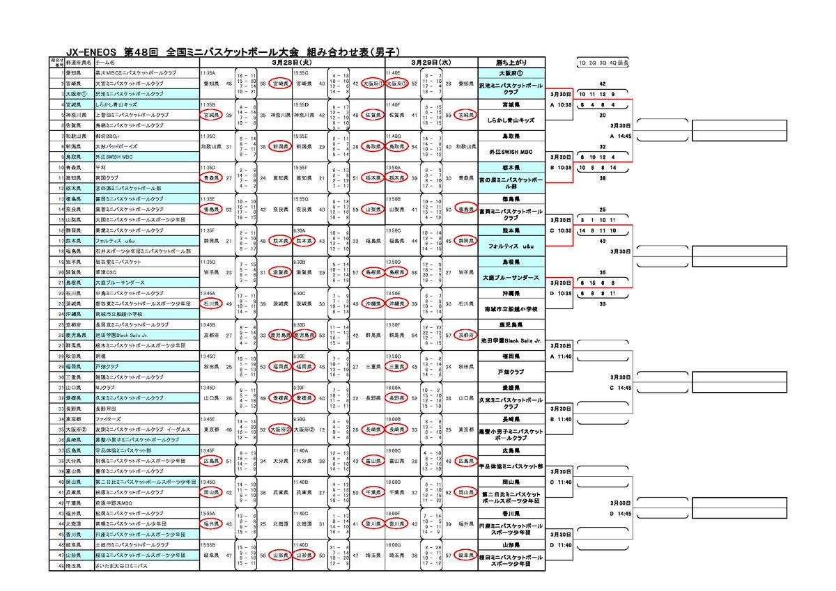 全国大会 | 日本ミニバスケットボール連盟