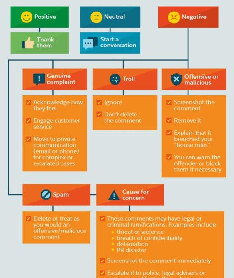 #CM Guide complet de l&#39;attitude à adopter en cas de commentaire négatif :-) #SMM <br>http://pic.twitter.com/oglRHLIh7R