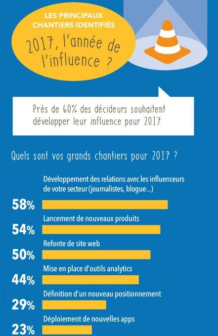 Le développement des relations avec les influenceurs est le 1er chantier des directeurs marketing en 2017. #influenceurs #digital #blogger <br>http://pic.twitter.com/fABgyarvl2