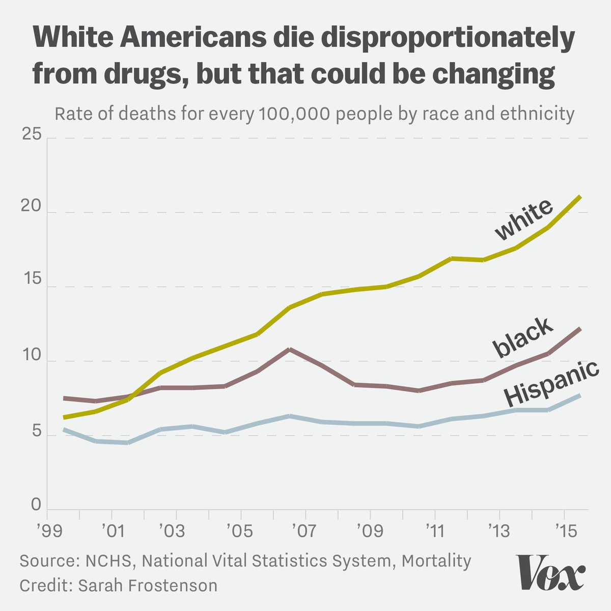 By and large, the drug overdose epidemic has hit white Americans the h...
