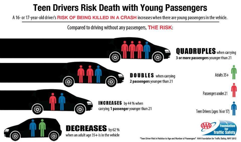 Teen Driving Facts and Statistics 2017 - DriveTeam, Inc.