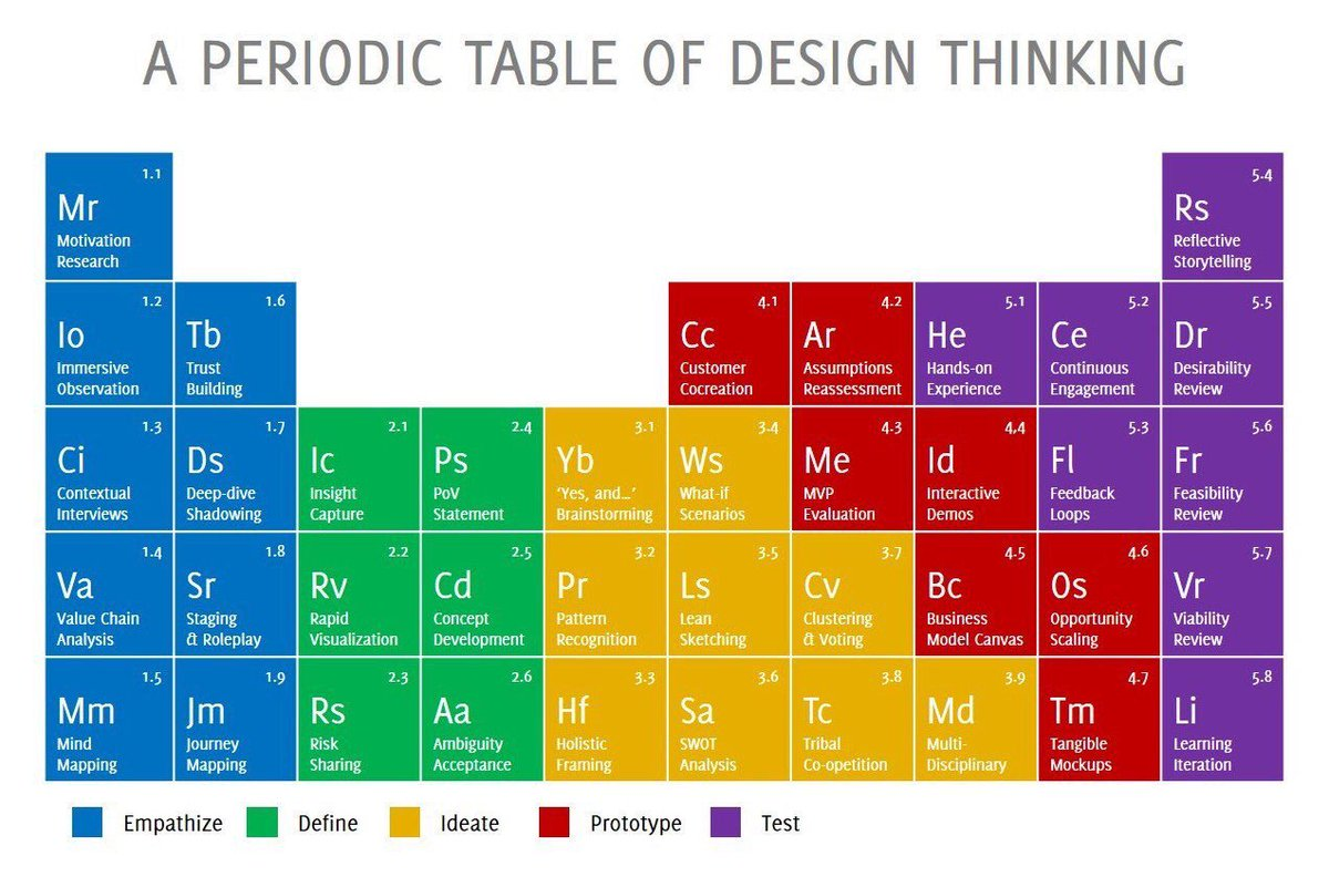 Formative on twitter periodic table of design thinking love it formative on twitter periodic table of design thinking love it via futurenowedu check out the color coding and what might work for your room gamestrikefo Choice Image