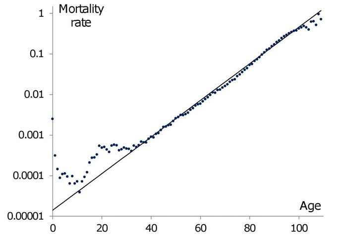 Examples of nifty log-scale graphs? - Page 2 - Actuarial Outpost
