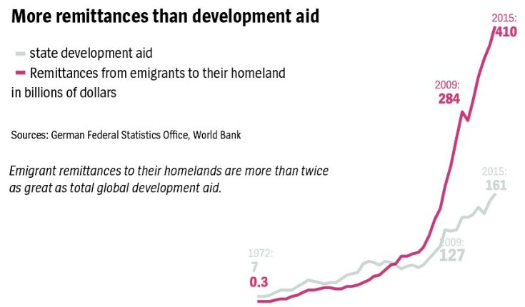 ...but surely they'd be better off earning high wages in Germany and remitting money? Remittances dwarf aid. https://t.co/RZeefemtsE https://t.co/610WgvcxwT