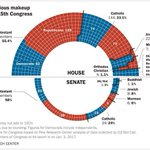 The religious composition of the new Congress, in one graphic: https://t.co/raFCAyWSDi