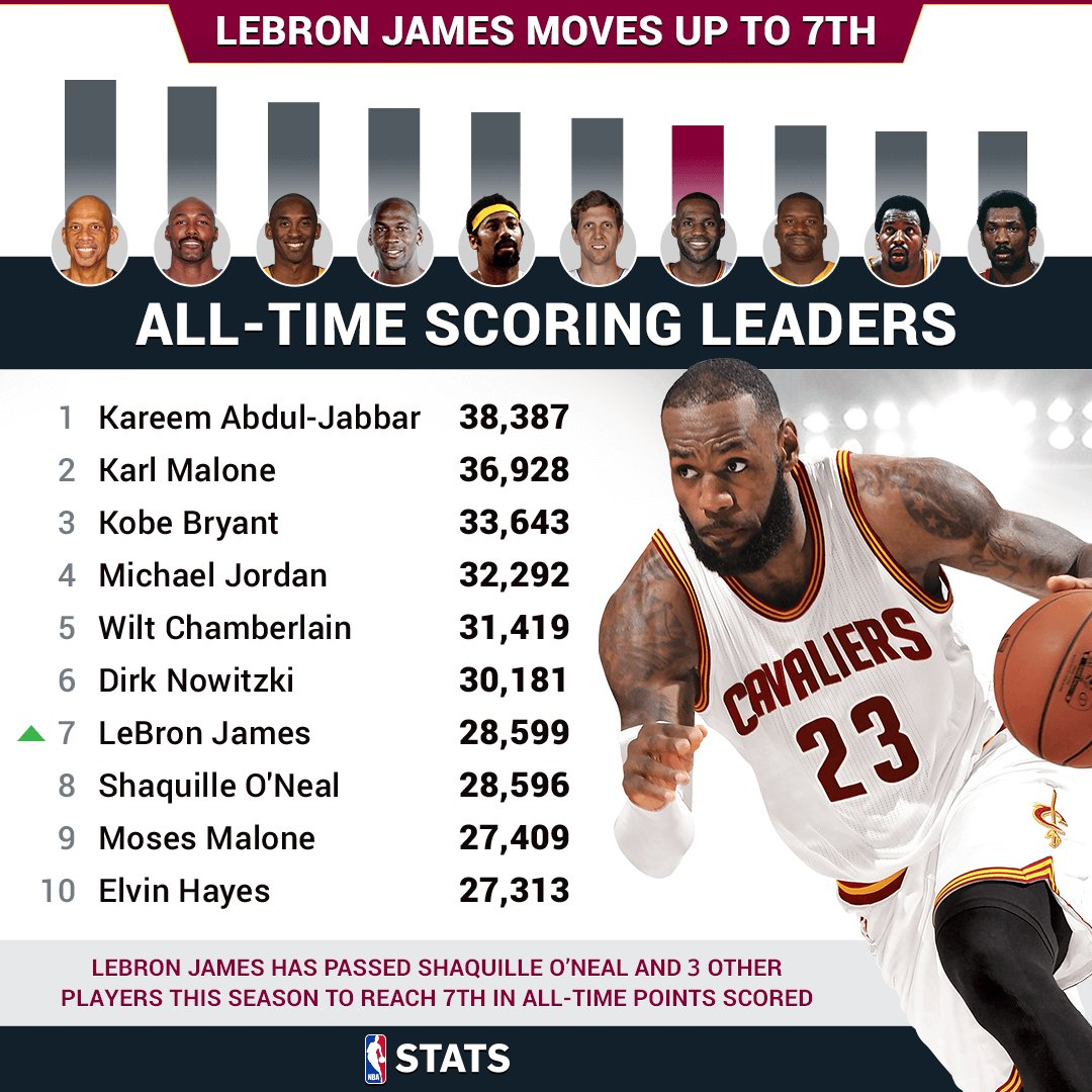 "NBA.com/Stats on Twitter: ""Number 7. LeBron James passes ..."