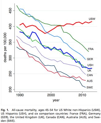 Bad trends for white mortality in the US are real @Noahpinion makes clear. It's all in this graph: https://t.co/F6VXRdwXIz https://t.co/GWCz0MM2ar