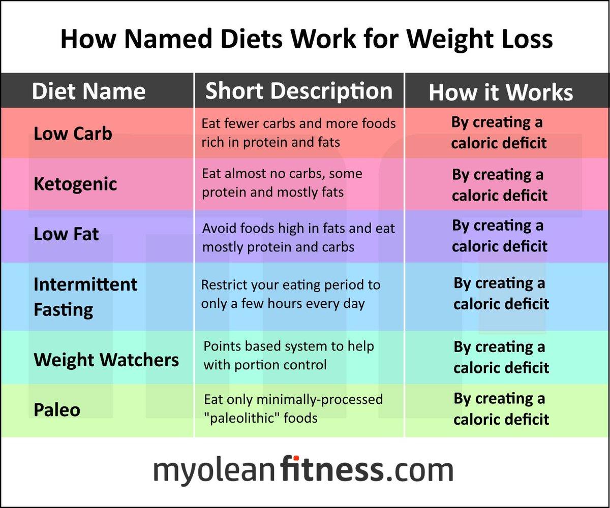 Weight loss centers nashville tn photo 3