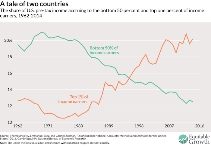 It takes a certain kind of mind to look at these trends and conclude that tax cuts for the top 1% are an urgent national priority.