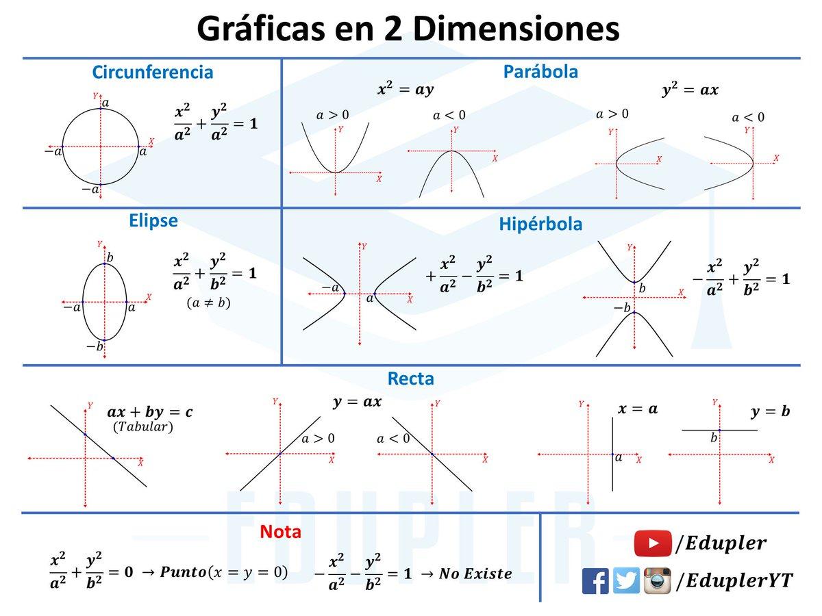 conic sections formula sheet pdf