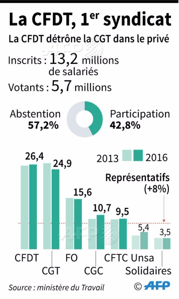 Agence France Presse On Twitter Historique La Cfdt