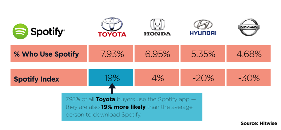 Are @Toyota and @Spotify a perfect fit for an auto/technology partnership? Or is @Hyundai the best candidate? http://bit.ly/2oHSYRn