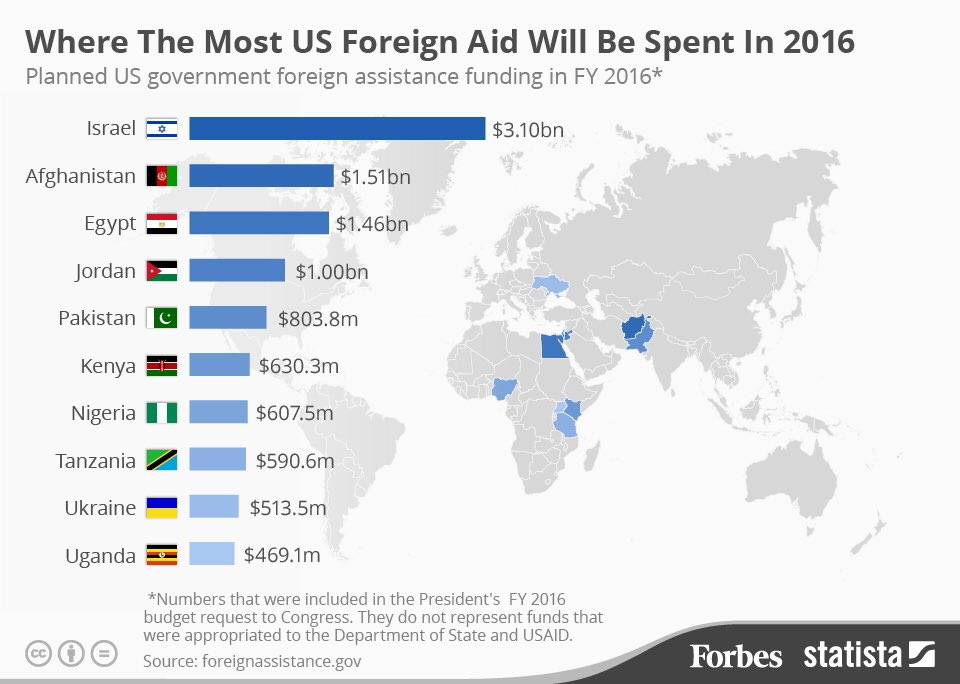 demerits of foreign aid
